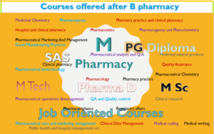 courses offered after b pharmacy